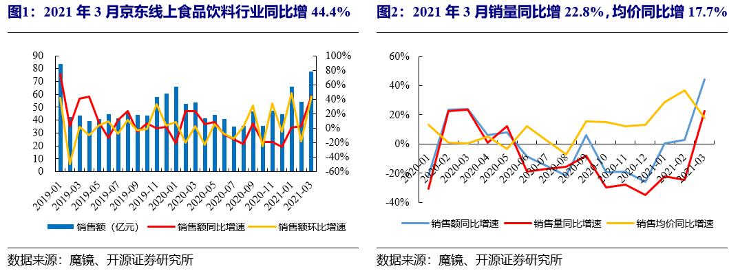 【开源食饮】3月电商数据分析:行业需求较好,集中度略下降——行业点评报告