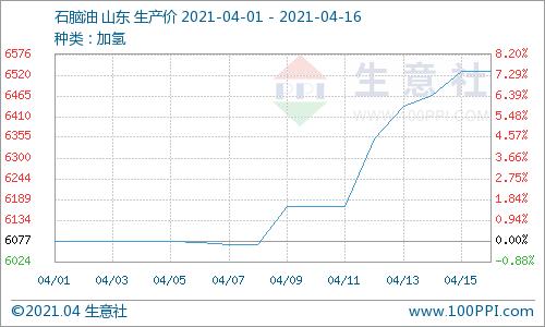 生意社:本周地炼石脑油价格持续上行(4.12-4.16)