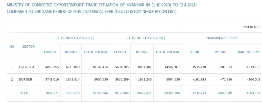 缅甸进出口贸易较上财年同比下滑22.5%