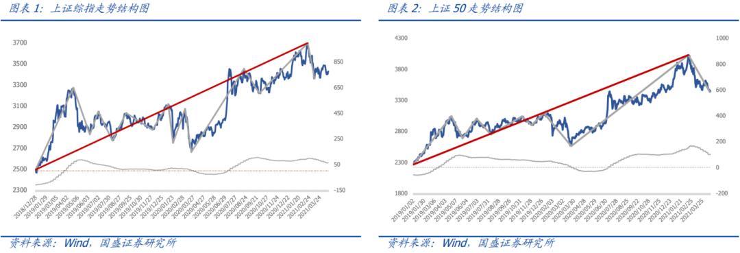 【国盛量化】短期市场或缺最后一跌