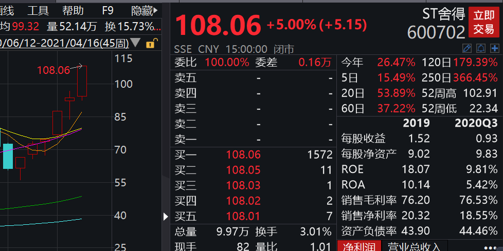 """ST妖股探营:""""击鼓传花""""暴炒 因何今年更盛?"""