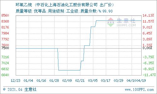 生意社:4月19日华东地区环氧乙烷价格平稳