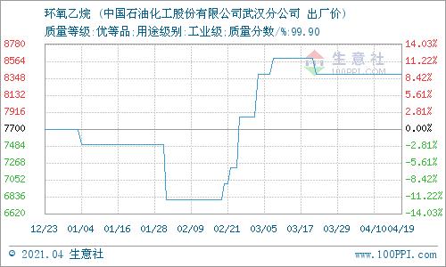 生意社:4月19日华中地区环氧乙烷价格平稳