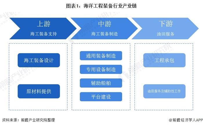 预见2021:《2021年中国海洋工程装备产业全景图谱》(附市场现状、竞争格局、发展趋势等)