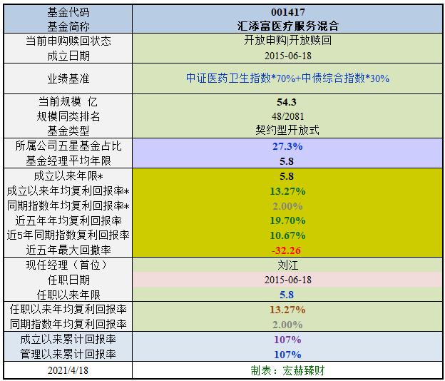 【行业基金评级】汇添富医疗服务混合