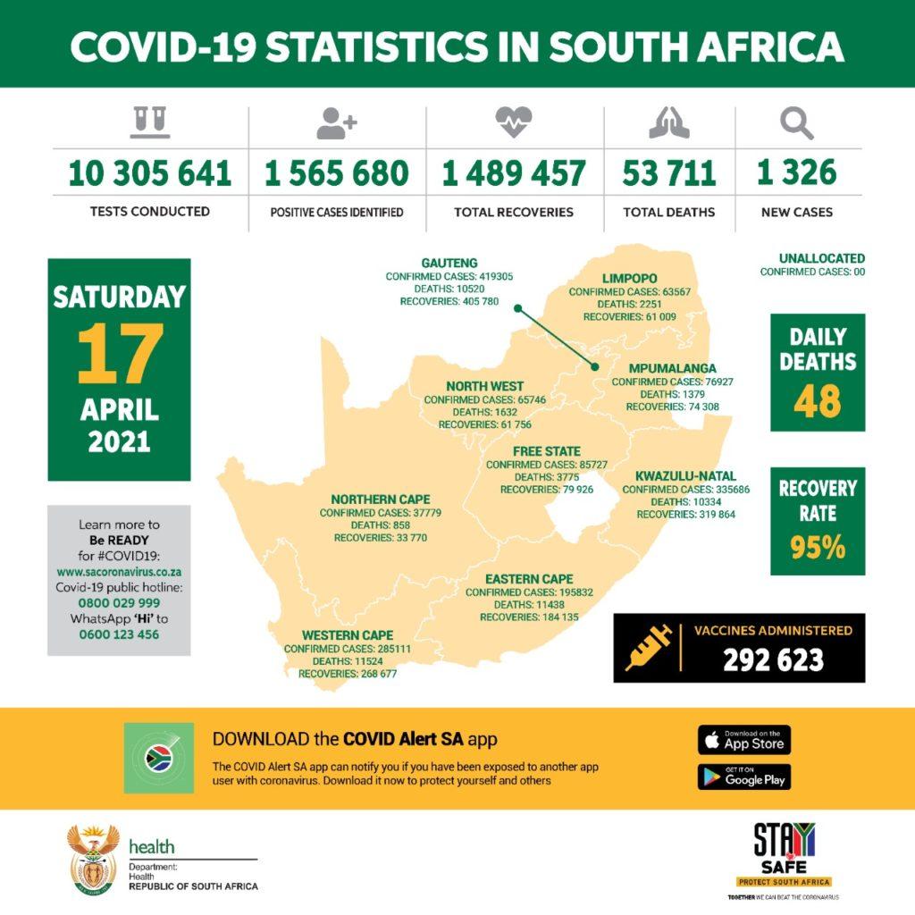 南非新增新冠肺炎确诊病例1326例 累计确诊1565680