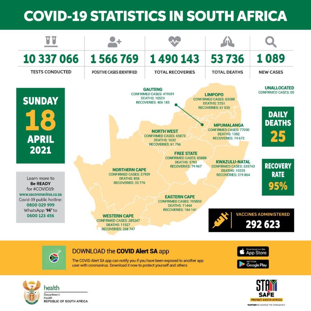 南非新增新冠肺炎确诊病例1089例 累计确诊1566769例
