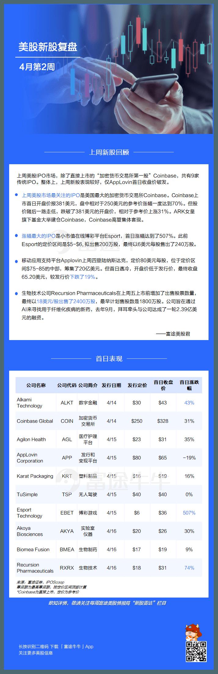 美股新股复盘 | Coinbase受ARK女皇热捧!小市值股Esports首日暴涨507%