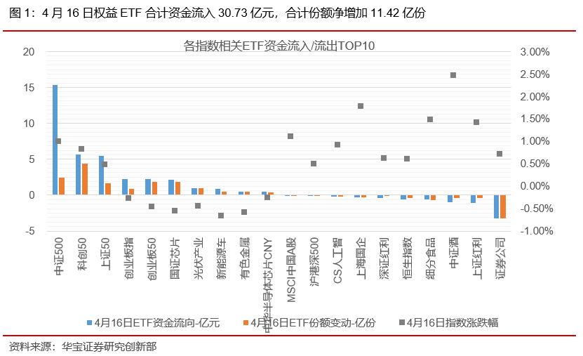 ETP日报(20210419):新能车相关ETP领涨,证券类ETF资金净流出