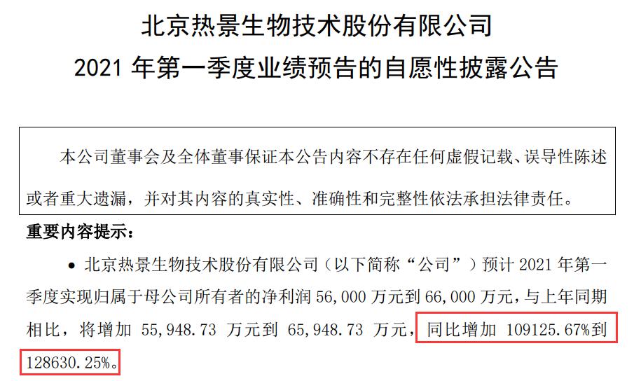 """""""预增王""""热景生物被抢疯了:5天涨1.5倍 知名机构竟违规减持"""
