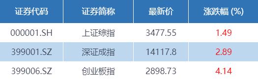 A股普涨 汽车产业链涨停股霸屏