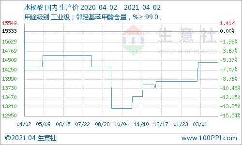 生意社:本周水杨酸市场价格变化不多(3.29-4.2)