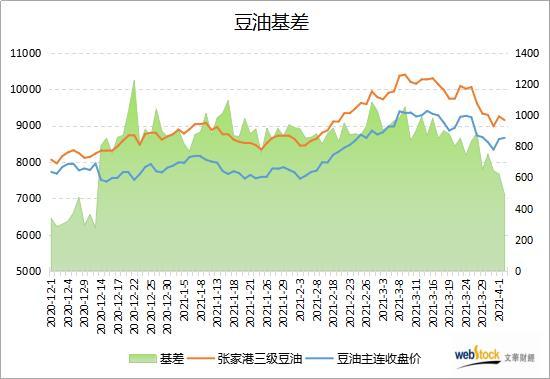 供应担忧降温 豆油基差创逾三个半月新低