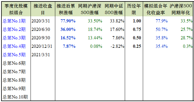 季度优股 | 2021Q1