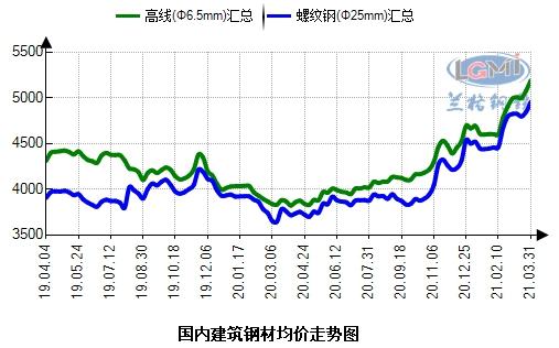 四月份国内建筑钢材市场前高后低