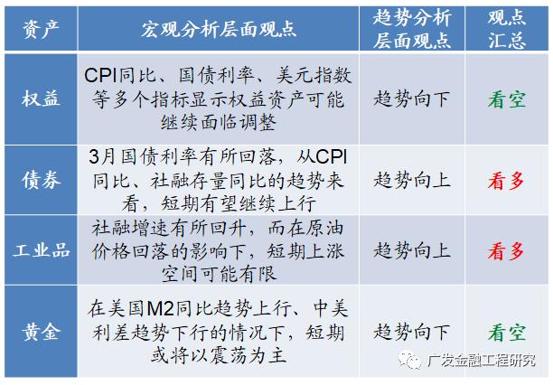 【广发金融工程】关注社融、通胀预期对于股债资产的影响:大类资产配置分析月报(2021年3月)