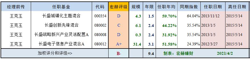 【基金评级】泓德优选成长
