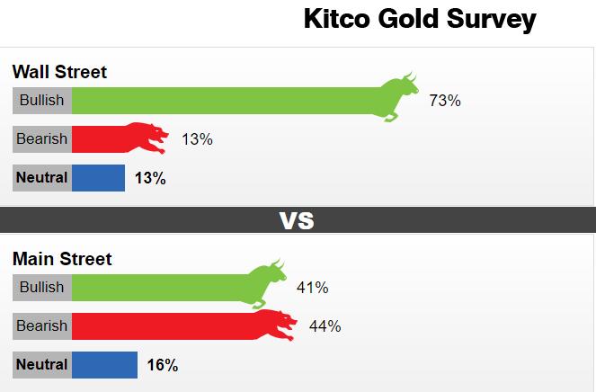 双底已显现!Kitco黄金调查:华尔街分析师看涨情绪高