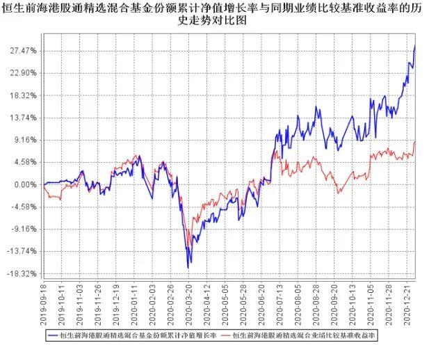 恒生前海港股通精选基金年报:远超基准、看好港股、两手准备