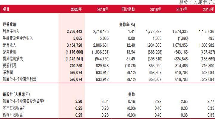 泸州银行连续两年净利润负增长 第二大股东所持股