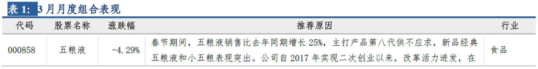 长城策略*月度金股‖四月(汪毅,王小琳)