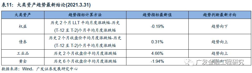 【广发金融工程】关注社融、通胀预期对于股债资产的影响:大类资产配置分析月报