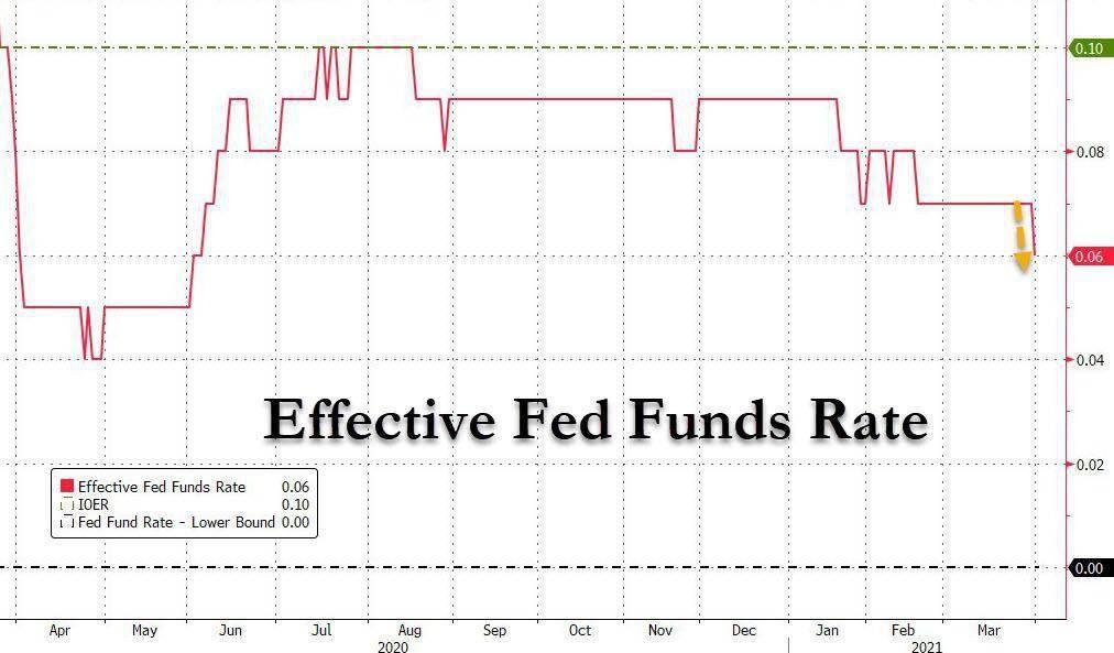 美联储最重要的利率动了!2月份以来首次下跌