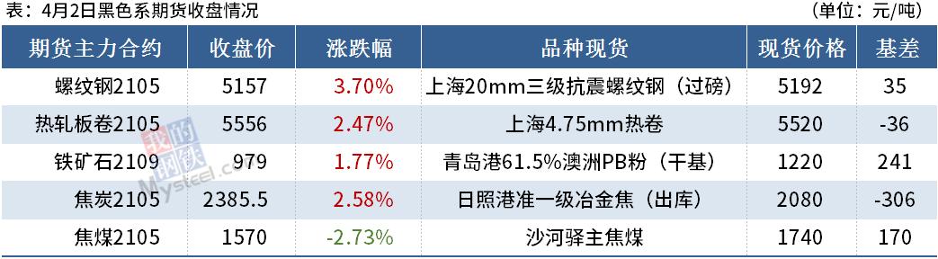 Mysteel晚餐:唐山钢坯涨至5000,铁矿港库4连增