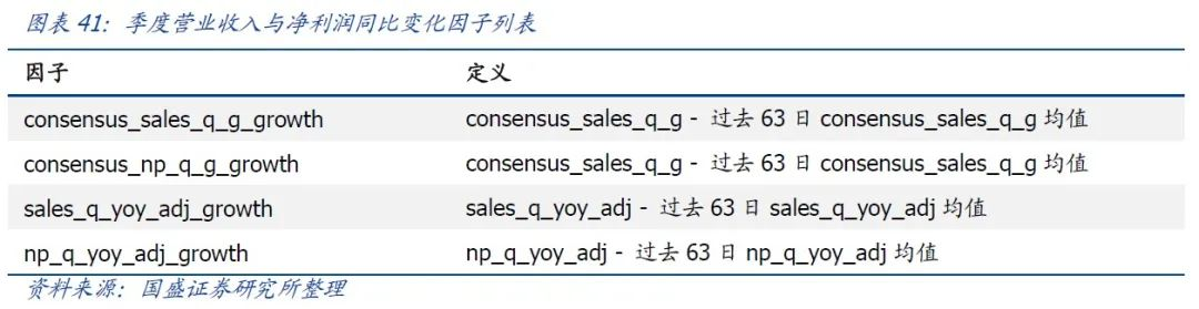 【国盛量化】多因子系列之十六:个股基本面的即时预测——以汽车行业为例