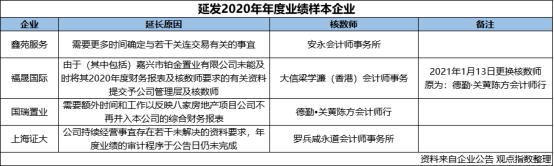 """关联公司审计难 鑫苑服务业绩增长、年报也""""难产"""""""