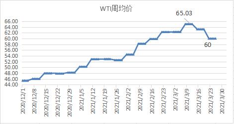 【油市半月谈】油价周期性下行态势形成 初步预判将在55美元附近收底