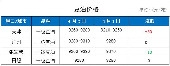 2日国内豆油价格