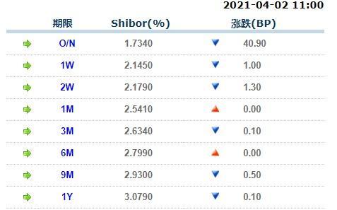 4月2日上海银行间同业拆放利率Shibor