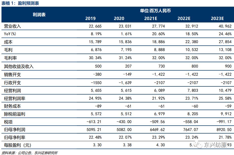 【东兴纺服】申洲国际:逆境中更显优秀制造本色,未来加速成长