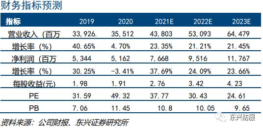 【东兴纺服】安踏体育:多品牌龙头稳健增长,主品牌重塑未来可期