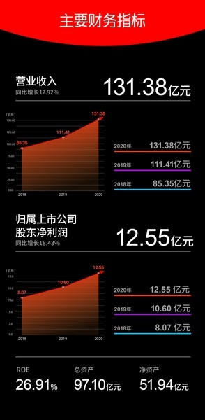晨光文具2020年总营收131.38亿元, 同比增长17.92%