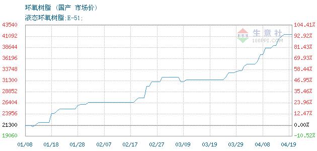 生意社:4月20日华东液体环氧树脂下跌