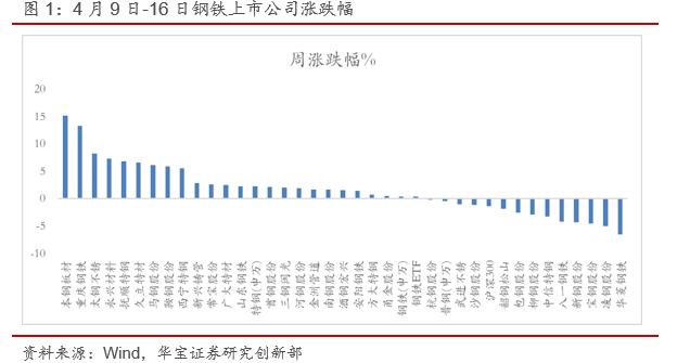 海外重要经济体板材价格全面上涨