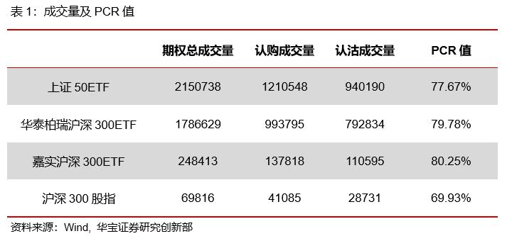 期权日报(20210420):认购期权隐含波动率震荡下行