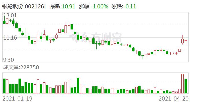银轮股份:长安福特为公司战略客户 公司为其提供新能源车热管理产品