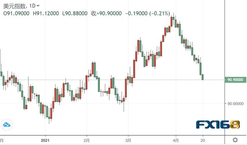 又破位了!美元短线急跌失守91关口,非美集体上扬 黄金拉升触及1775