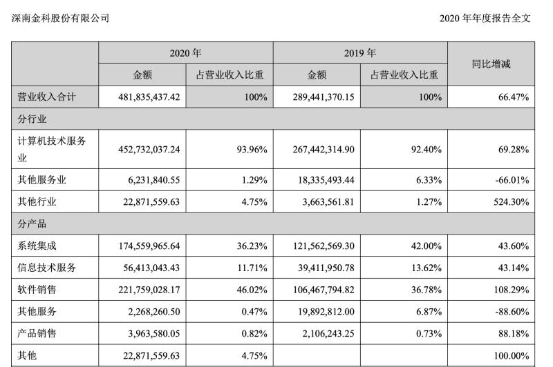 深南股份年报披露:亿钱贷续亏 关联P2P红岭创投待兑付159亿