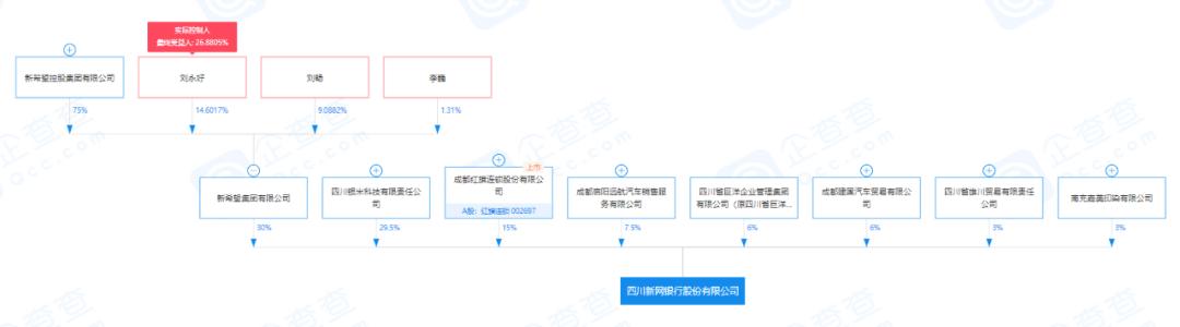 """6%股权7折甩卖 网贷暴雷后的新网银行走向了""""缩表""""之路"""