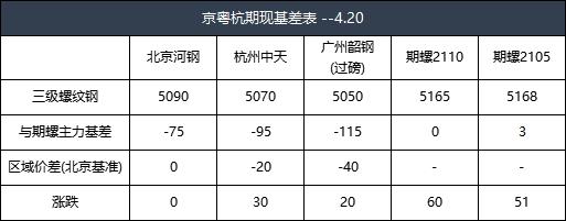 收评:20日京粤杭螺线钢市联播