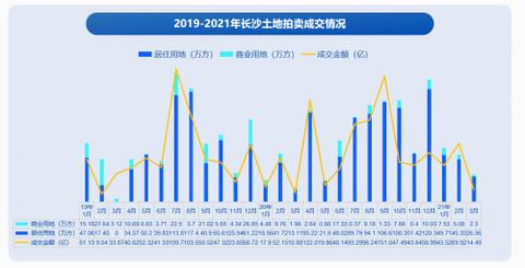 58同城、安居客解析长沙Q1理想安居指数:商品住宅成交面积同比上涨32.6%