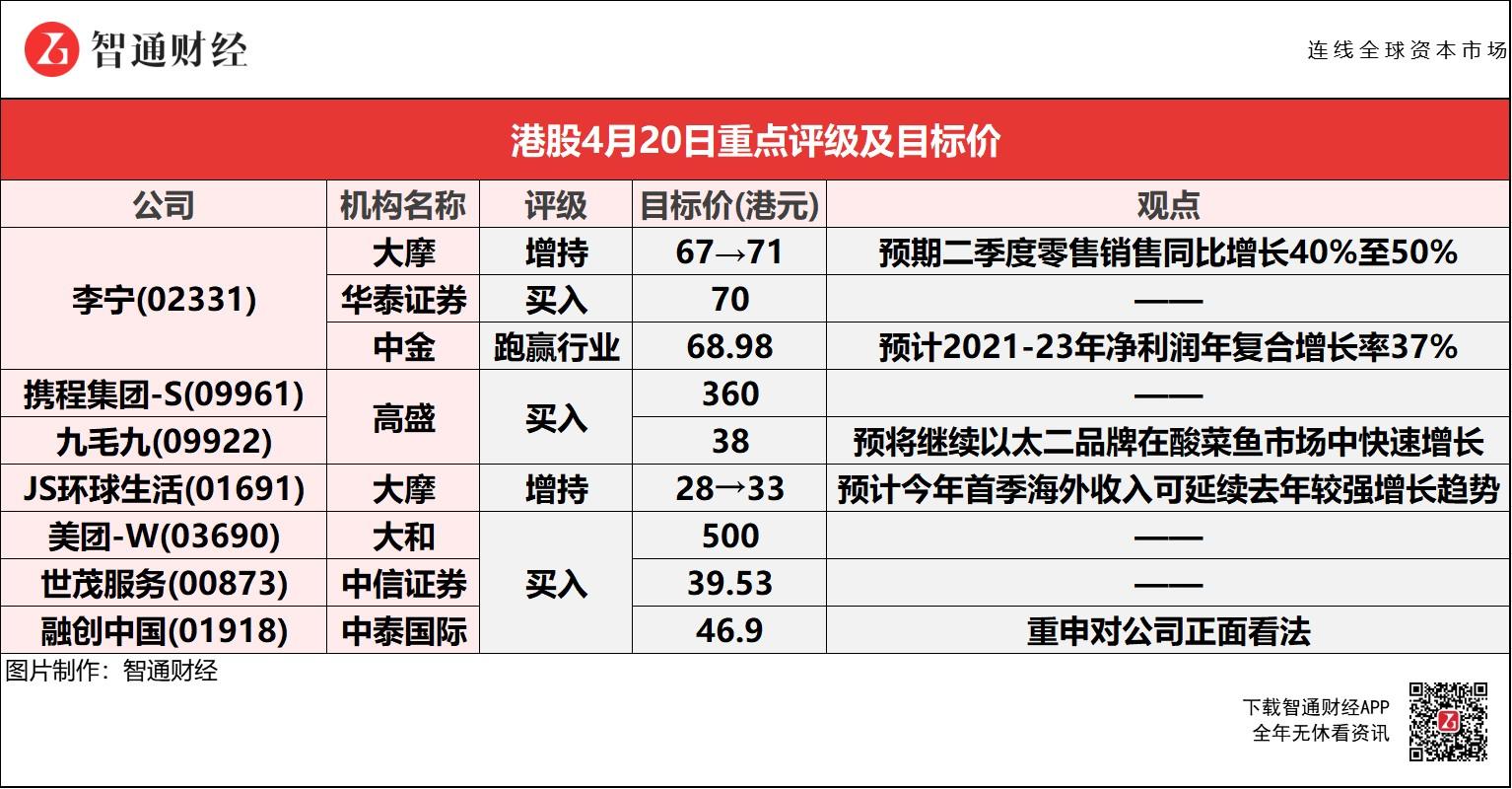 智通每日大行研报︱Q1零售流水超预期 李宁(02331)获大摩看高至71港元 大和予美团(03690)目标价500港元