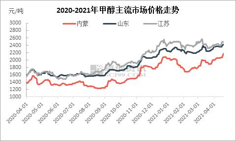 成本供需齐发力 甲醇价格涨至年内新高