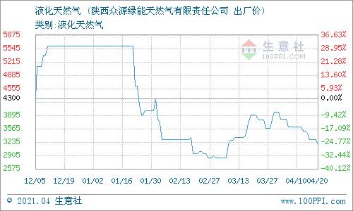 生意社:4月21日陕西升达子洲天然气价格动态