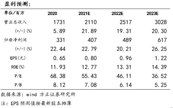 金徽酒一季报点评:三大看点逐步兑现,五年规划稳步推进—方正食品饮料210420