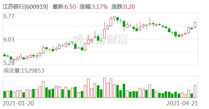 江苏银行现5笔大宗交易 总成交金额9495.29万元